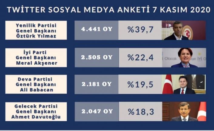 Dev Sosyal Medya Anketi , Cumhurbaşkanlığı Seçim Anket Sonuçları