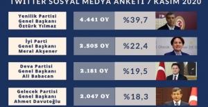 Dev Sosyal Medya Anketi , Cumhurbaşkanlığı...